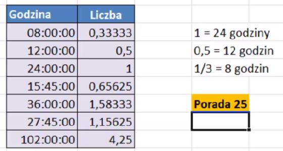 Przeliczanie godzin na liczby w Excelu