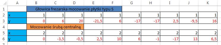 Widzowie 98 - Jak wstawić punkty pionowo na wykresie punktowym 01