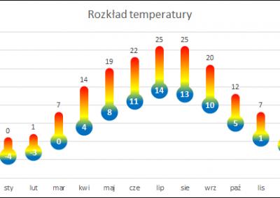 W16 - Temperatury