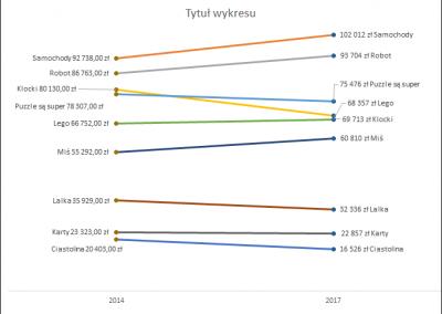 W24 - SlopeGraph