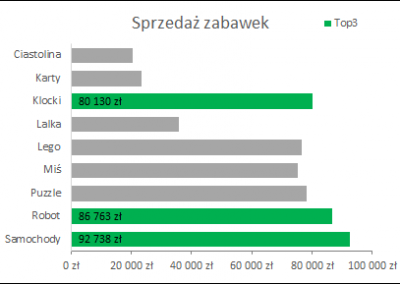 W25 - Top3