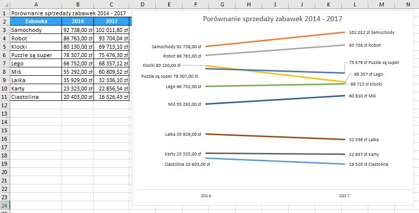 Porada 293 - Wykres slope graph 01