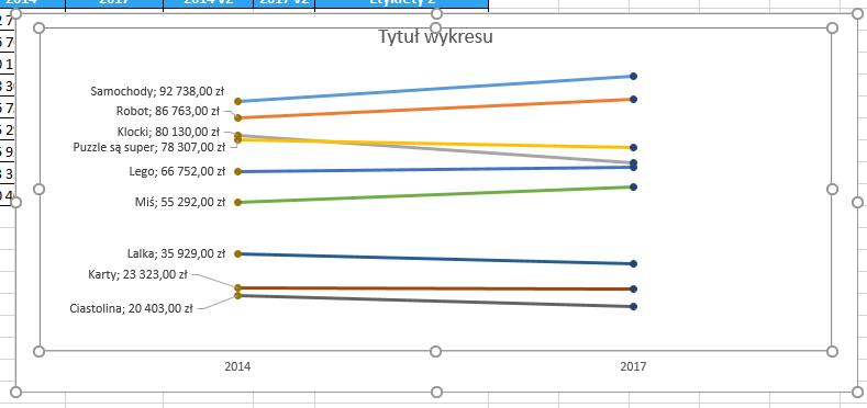 Porada 293 - Wykres slope graph 14