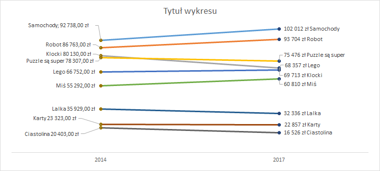 Porada 293 - Wykres slope graph 15