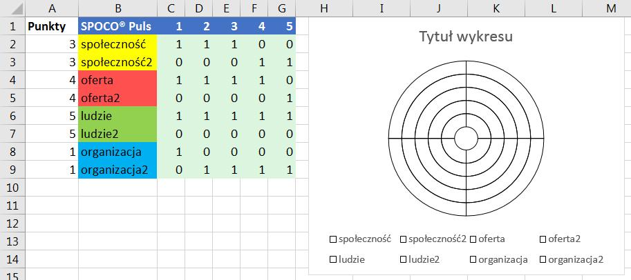 Porada 299 - Wykres pierścieniowy jako 'koło życia' (SPOCO Puls) 06