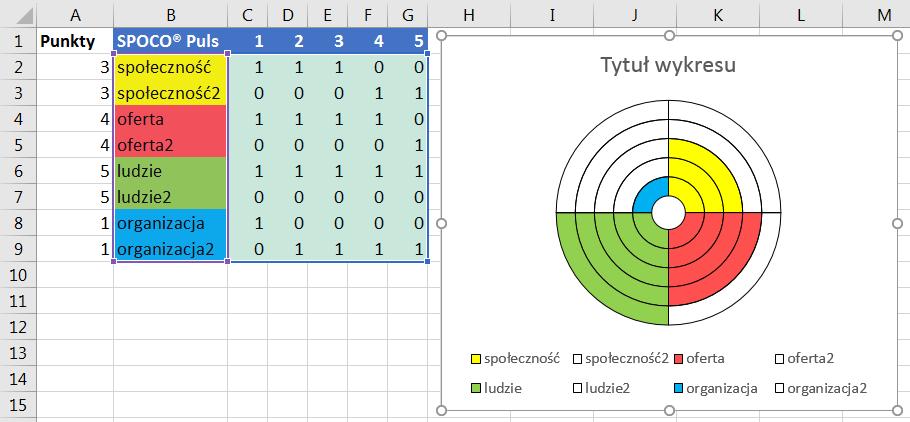 Porada 299 - Wykres pierścieniowy jako 'koło życia' (SPOCO Puls) 08