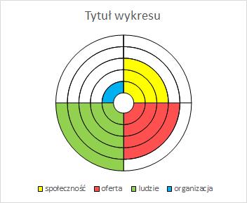 Porada 299 - Wykres pierścieniowy jako 'koło życia' (SPOCO Puls) 09