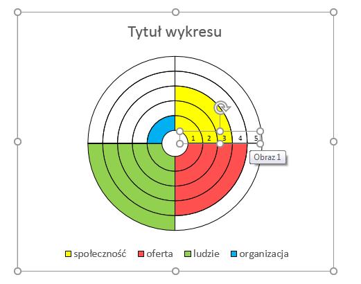 Porada 299 - Wykres pierścieniowy jako 'koło życia' (SPOCO Puls) 12