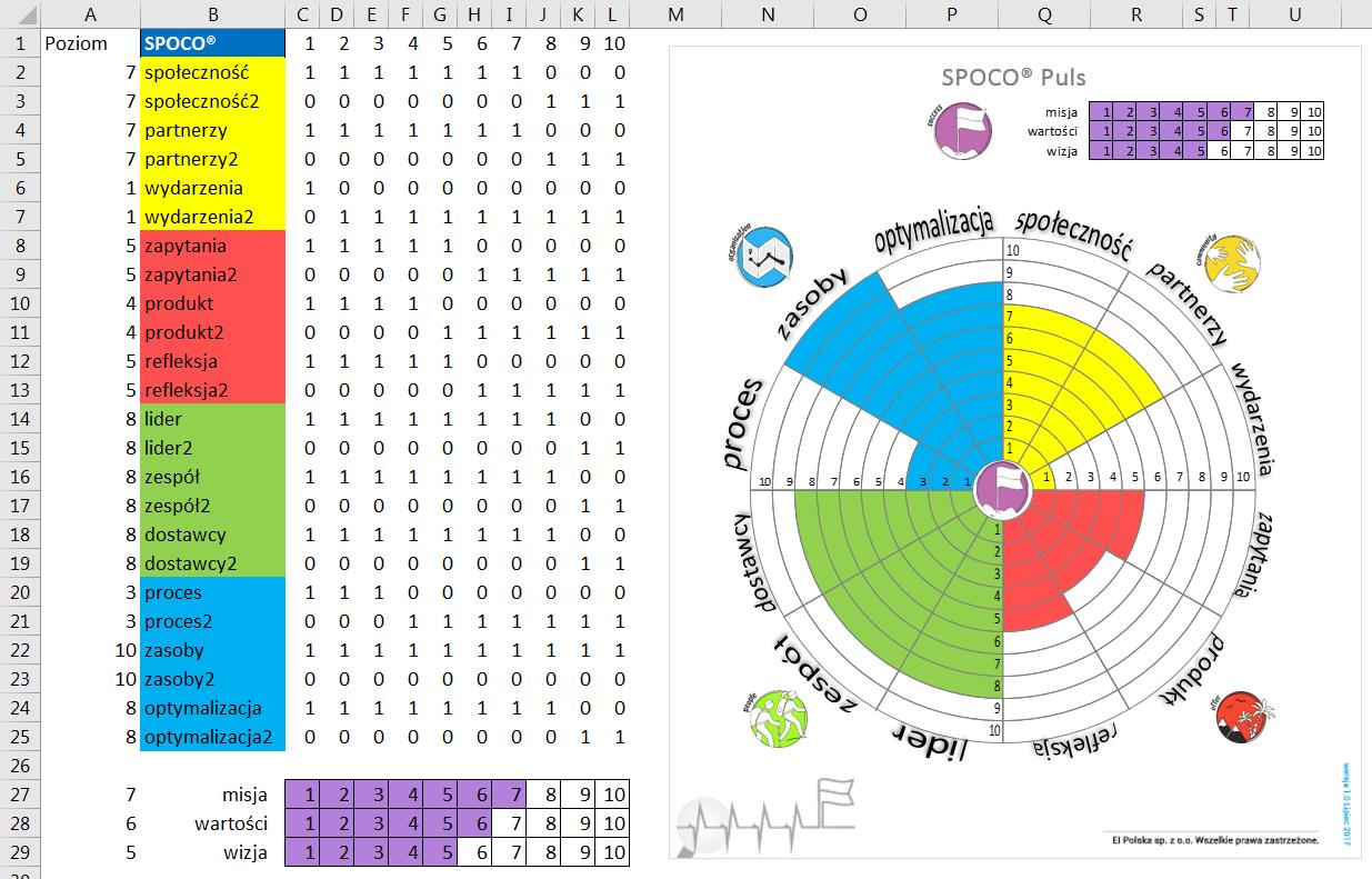 Porada 299 - Wykres pierścieniowy jako 'koło życia' (SPOCO Puls) 13