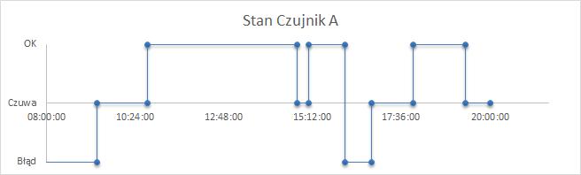 Porada 302 - Wykres schodkowy czasu 01