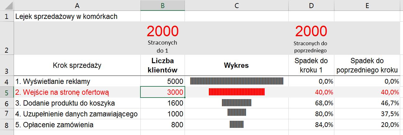 Wykres lejkowy w komrkach arkusza porada 303 excel i adam wykreslejkowywkomrkach 01 ccuart Choice Image