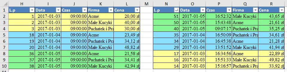 Dane po usuwaniu duplikatów od początku i od końca