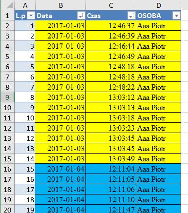 rys. 1 – Przykładowe dane