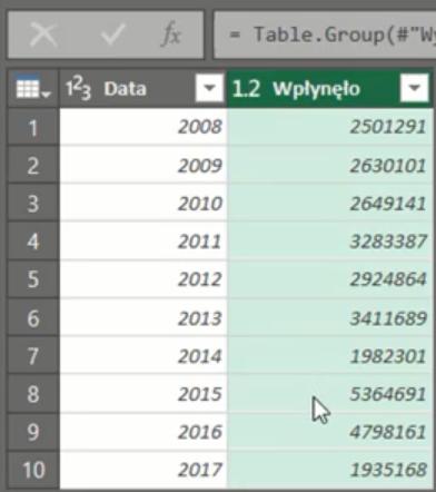rys. nr 12 - pogrupowane (zsumowane) dane po latach