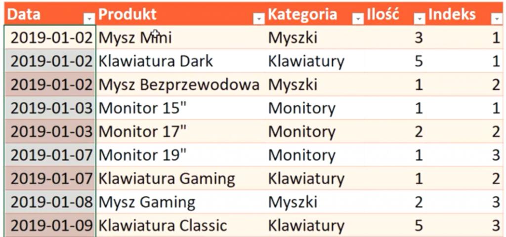 Rys. nr 29 – Dane z numeracją elementów poszczególnych kategorii