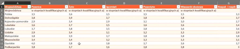 Rys. nr 13 – wybrane  dane zaczytane do Excela