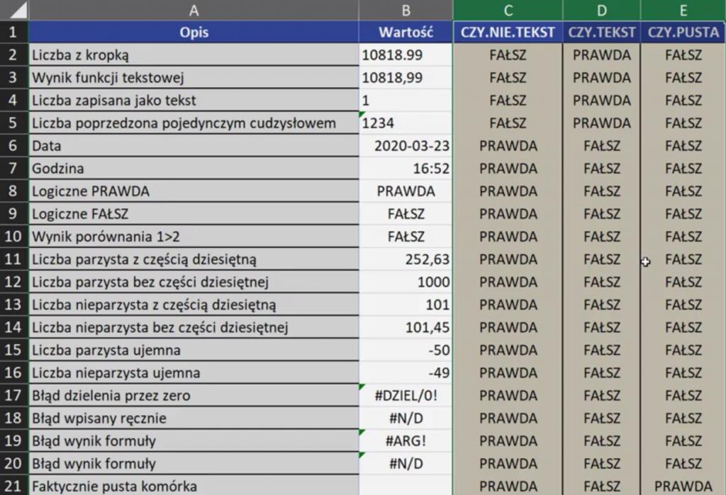 Rys. nr 1 – wartości zwracane przez funkcje z rodziny CZY w zależności od danych bazowych