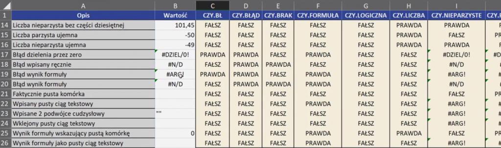 Rys. nr 1 – wartości zwracane przez poszczególne funkcje z rodziny CZY