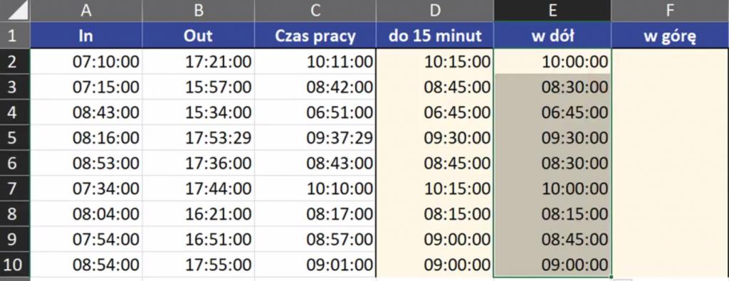 Rys. nr 3 – obliczony czas zaokrąglony w dół z dokładnością do 15 minut (komuna E)