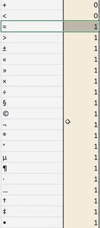 Rys. nr 5 – znaki kodu ASCII mniejsze od znaku mniejszości