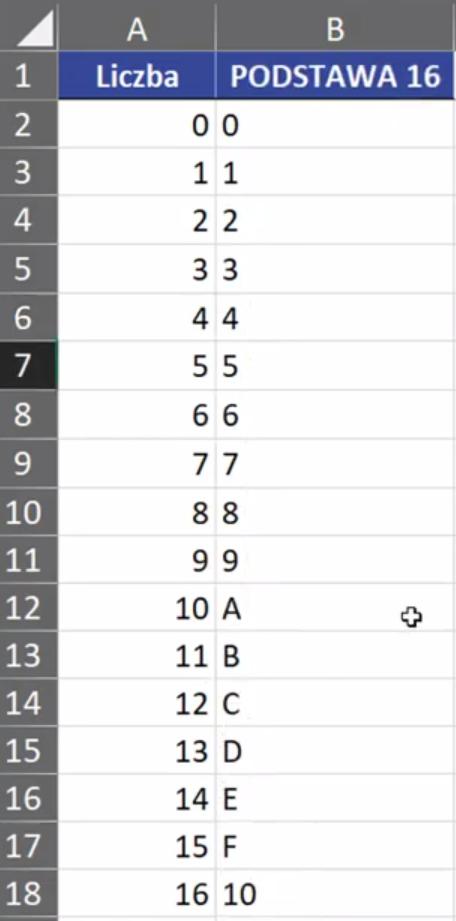 Rys. nr 4 – zapis systemu szesnastkowego