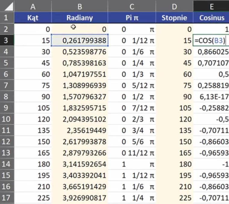 Rys. nr 5 – wartości funkcji cosinus dla poszczególnych kątów wyrażonych w radianach